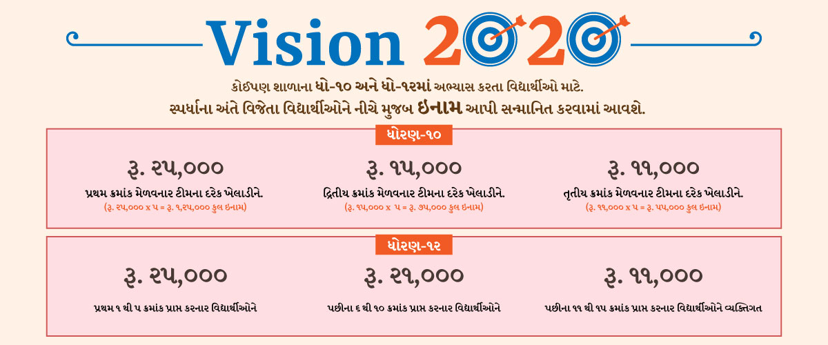 Pricemoney details of Saraswati Shishukunj Vision 2020 Competition