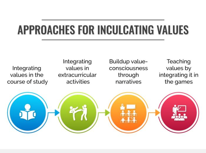 Approaches for inculcating values