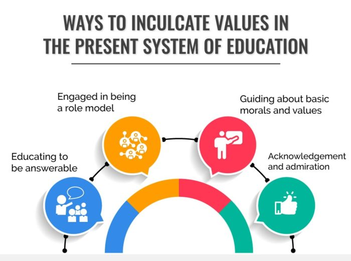 Ways to inculcate values in the present system of education
